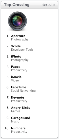 Top Grossing apps, March 12, 2011